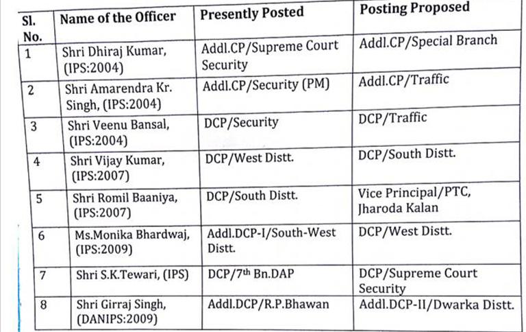 Delhi Police Transfers: Monika Bhardwaj becomes DCP West, Vijay